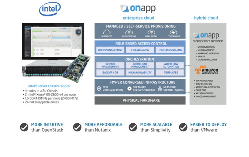 OnApp the best Cloud for your organisation