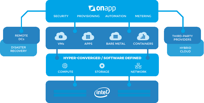 OnApp Enterprise Cloud Diagram
