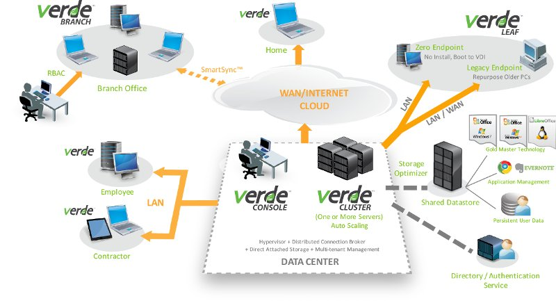 NComputing VERDE VDI architecture