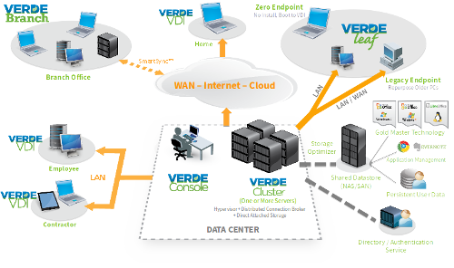 VERDE Workspaces Infrastructure