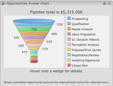 1CRM Sale Opportunities Funnel