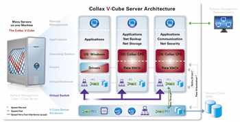 V-Cube virtualisation architecture with KVM
