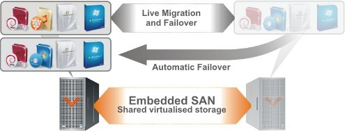 Collax Highly Available Configuration FailOver
