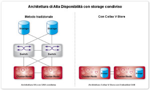 Collax V-Store Embedded SAN